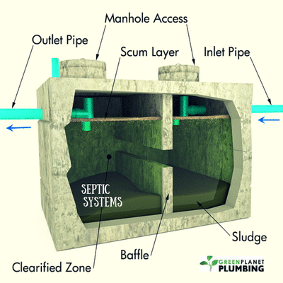 How Well Do You Know Septic Systems?