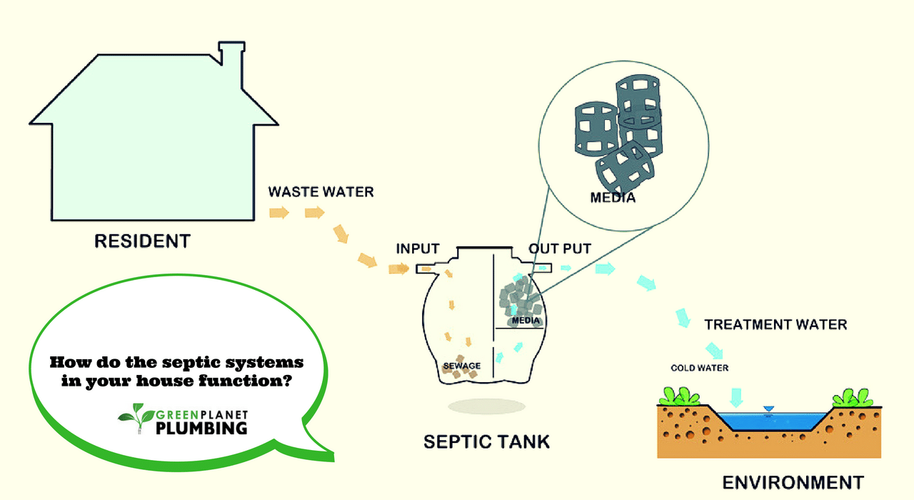 how-do-the-septic-systems-in-your-house-function